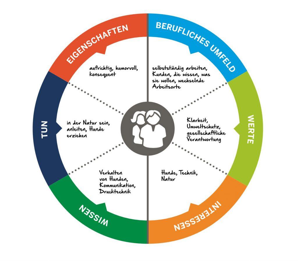 Beispiel-Kompass im Talentkompass NRW