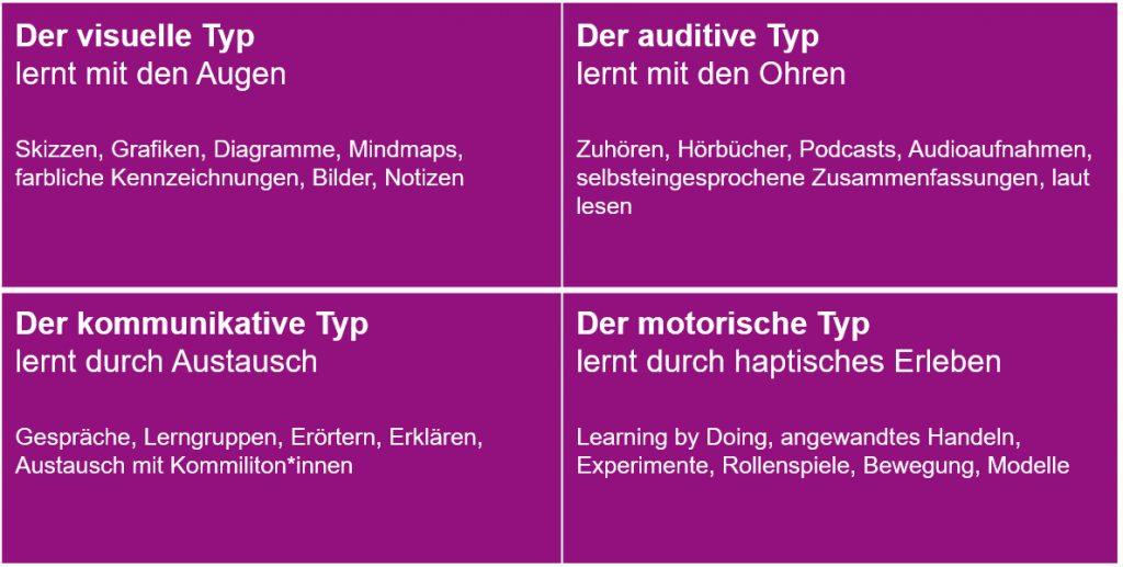 Die vier verschiedenen Lerntypen